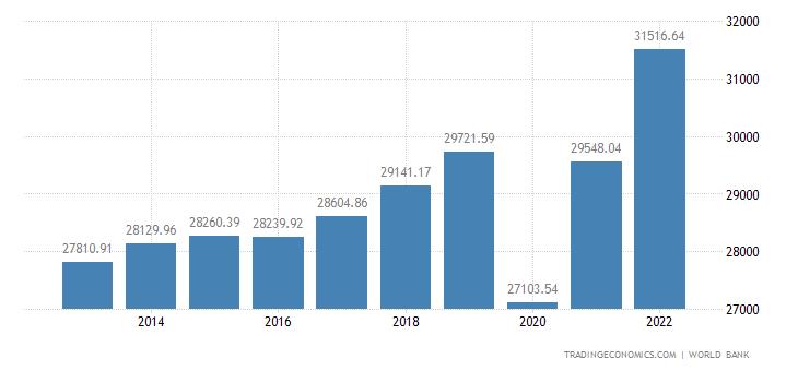 Greece GDP per capita PPP