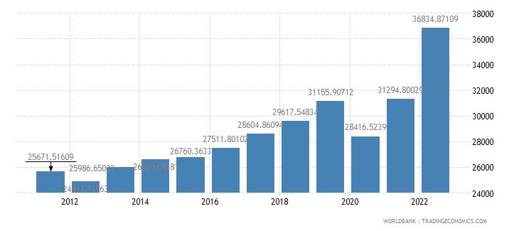 greece gdp per capita ppp us dollar wb data