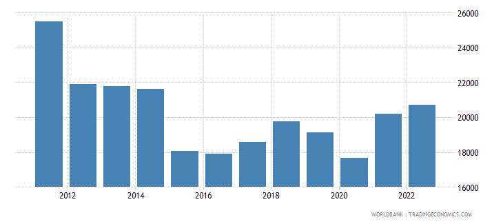 greece gdp per capita us dollar wb data