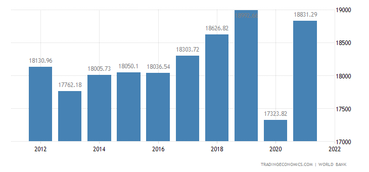 Greece GDP per capita1960-2018 Data | 2019-2020 Forecast | Historical | Chart