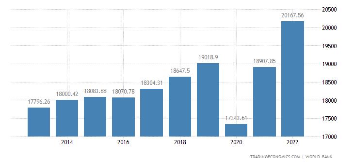 Greece GDP per capita