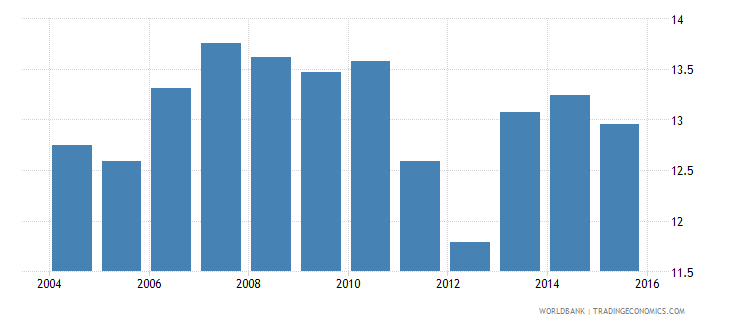 greece gdp per unit of energy use constant 2005 ppp dollar per kg of oil equivalent wb data