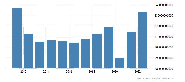 greece gdp ppp constant 2005 international dollar wb data