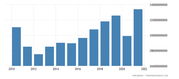 greece gdp ppp us dollar wb data