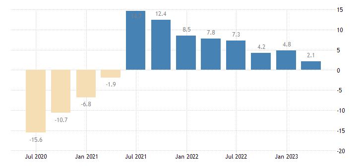 greece gdp volumes eurostat data