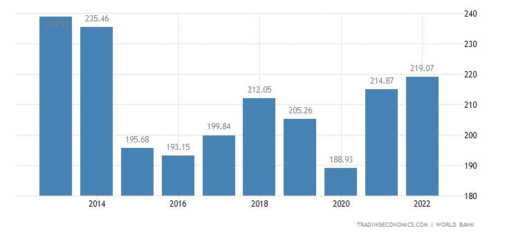 Greece GDP