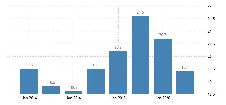 greece gender employment gap eurostat data