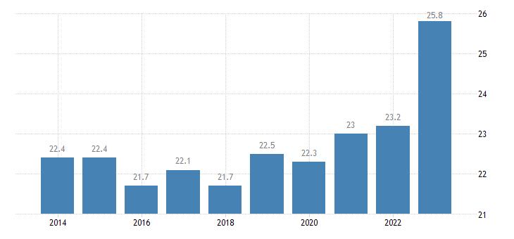 greece gender employment gap rural areas eurostat data