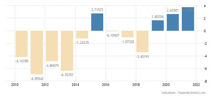 greece general government final consumption expenditure annual percent growth wb data