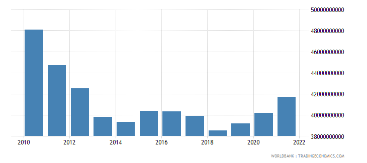 greece general government final consumption expenditure constant 2000 us dollar wb data