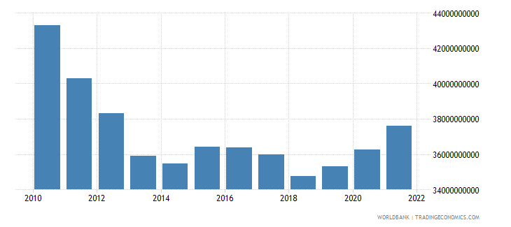 greece general government final consumption expenditure constant lcu wb data
