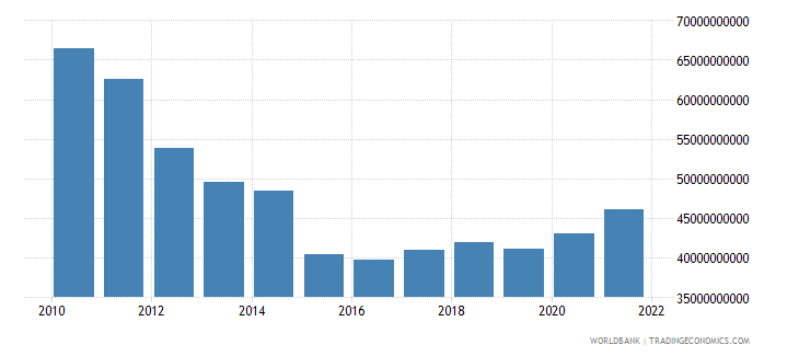 greece general government final consumption expenditure us dollar wb data