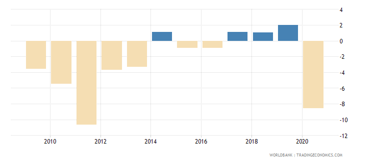 greece gni growth annual percent wb data