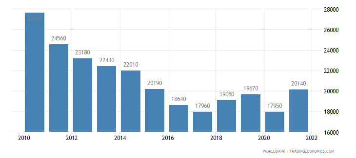 greece gni per capita atlas method us dollar wb data