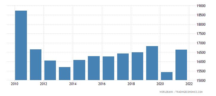 greece gni per capita constant lcu wb data