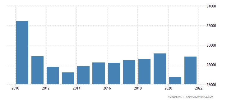 greece gni per capita ppp constant 2011 international $ wb data