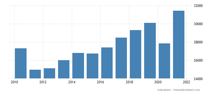 greece gni per capita ppp us dollar wb data