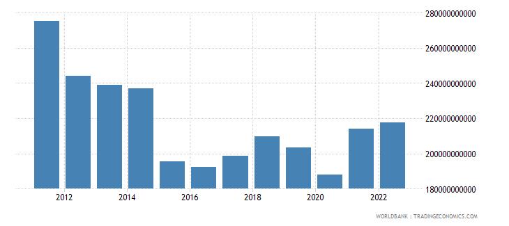 greece gni us dollar wb data