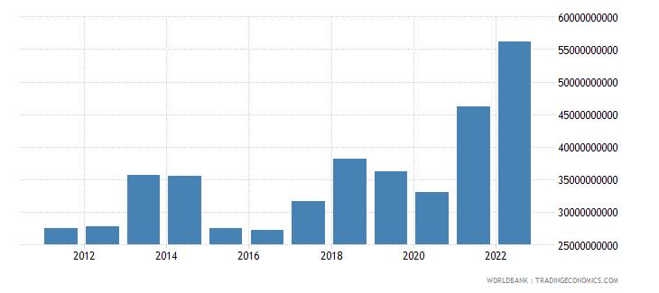 greece goods exports bop us dollar wb data