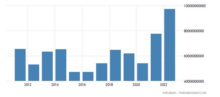 greece goods imports bop us dollar wb data