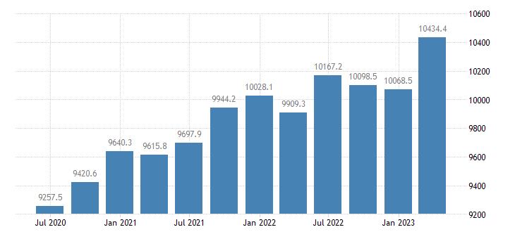 greece gov final consumption expenditure current prices eurostat data
