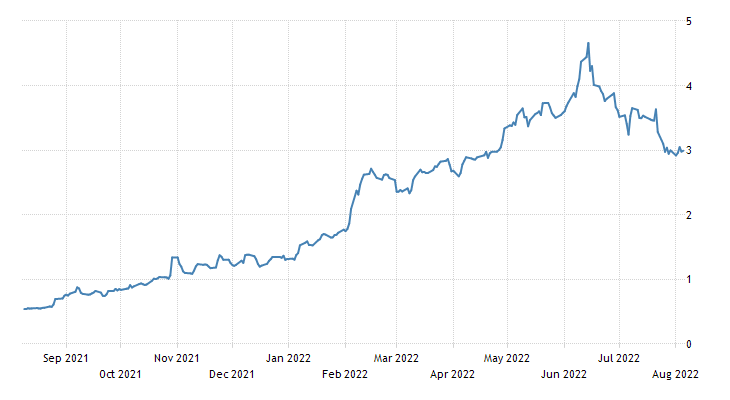 Greece Government Bond 10Y