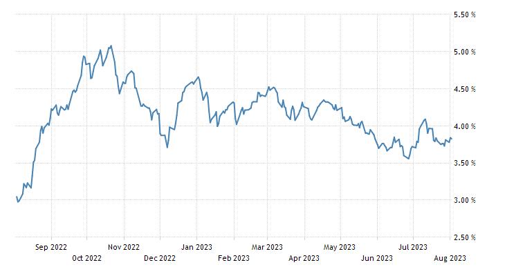 Greece Government Bond 10Y
