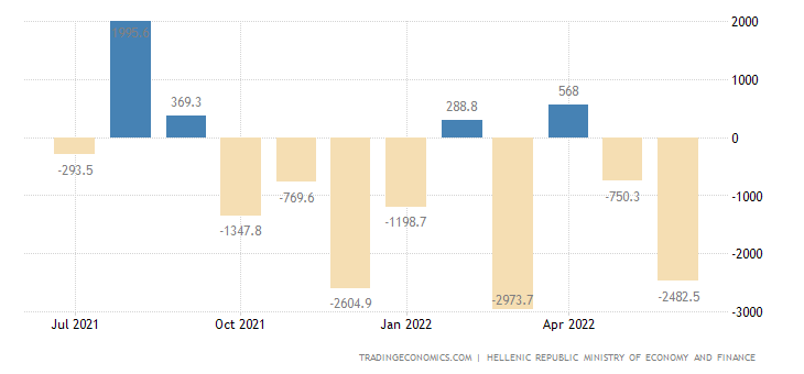 Greece Government Budget Value