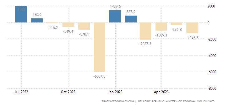 Greece Government Budget Value