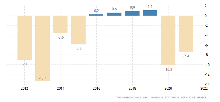 Greece Government Budget