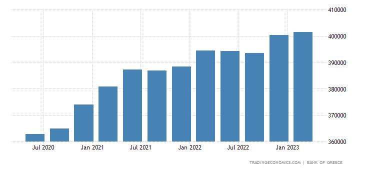 Greece Central Government Debt
