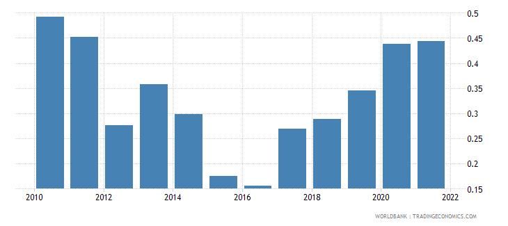 greece government effectiveness estimate wb data
