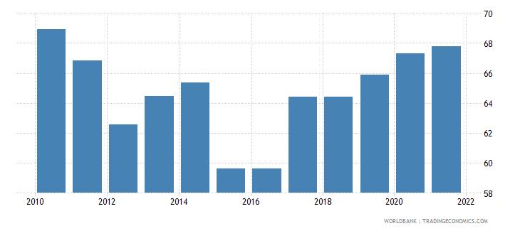 greece government effectiveness percentile rank wb data