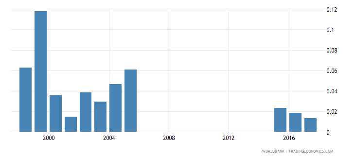 greece government expenditure on post secondary non tertiary education as percent of gdp percent wb data