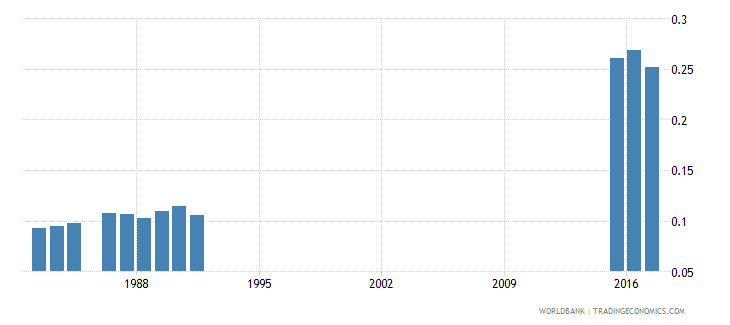 greece government expenditure on pre primary education as percent of gdp percent wb data