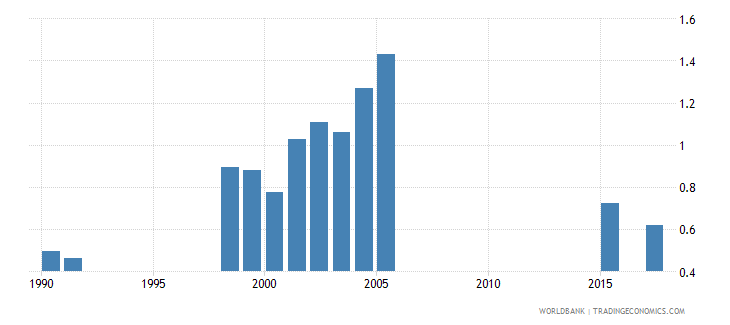 greece government expenditure on tertiary education as percent of gdp percent wb data