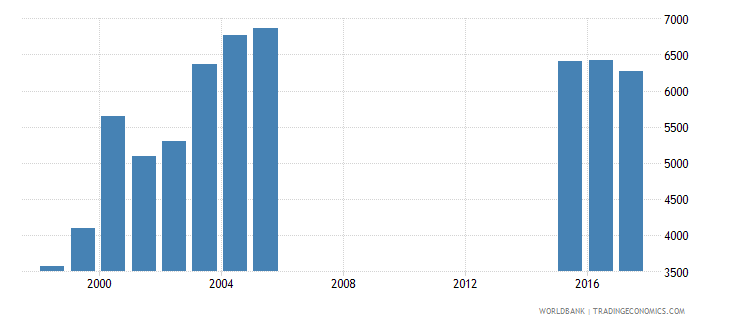 greece government expenditure per secondary student constant ppp$ wb data