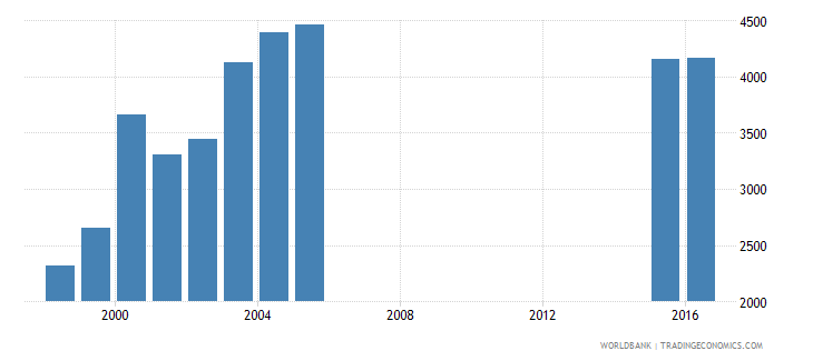 greece government expenditure per secondary student constant us$ wb data