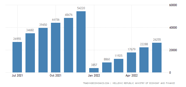Greece Government Revenues