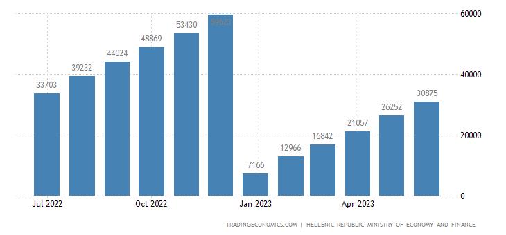 Greece Government Revenues