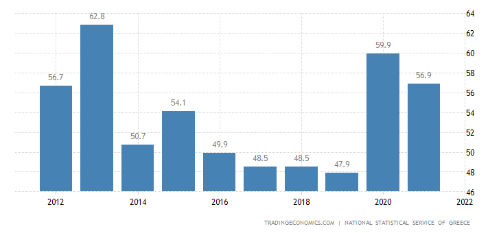 Greece Government Spending to GDP