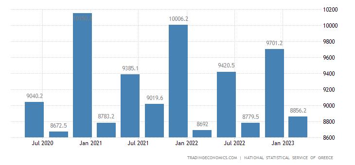 Greece Government Spending