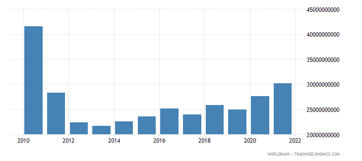 greece gross capital formation constant 2000 us dollar wb data