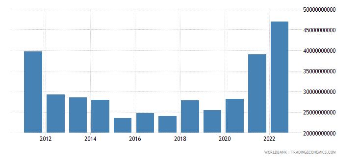 greece gross capital formation us dollar wb data