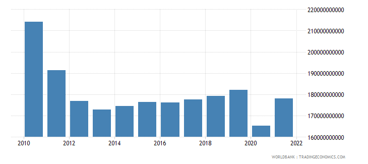 greece gross domestic income constant lcu wb data
