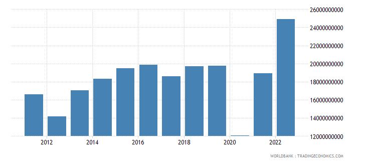 greece gross domestic savings current lcu wb data