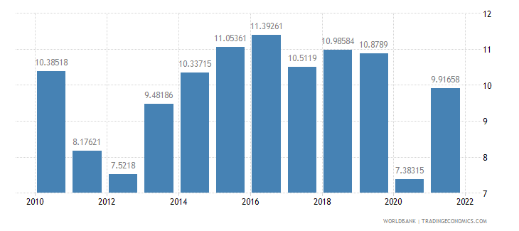 greece gross domestic savings percent of gdp wb data