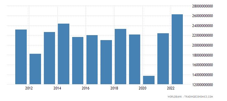 greece gross domestic savings us dollar wb data