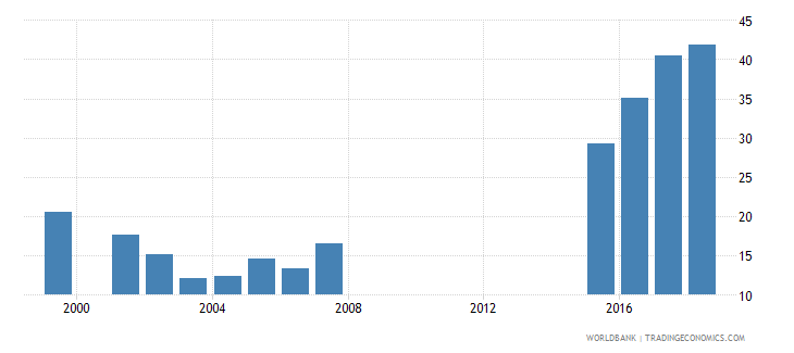 greece gross enrolment ratio post secondary non tertiary female percent wb data