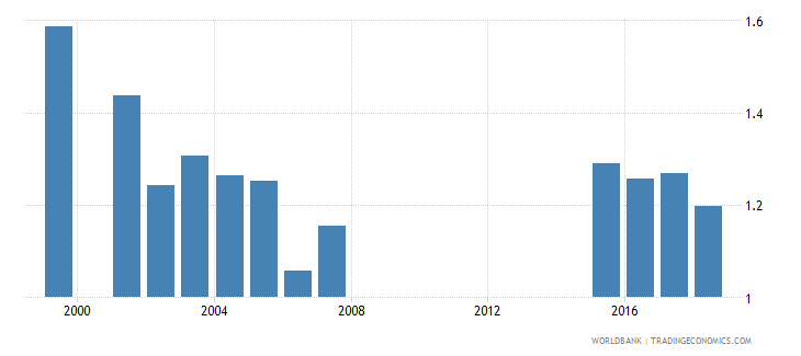 greece gross enrolment ratio post secondary non tertiary gender parity index gpi wb data